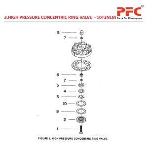 High Pressure Concentric Ring Valve